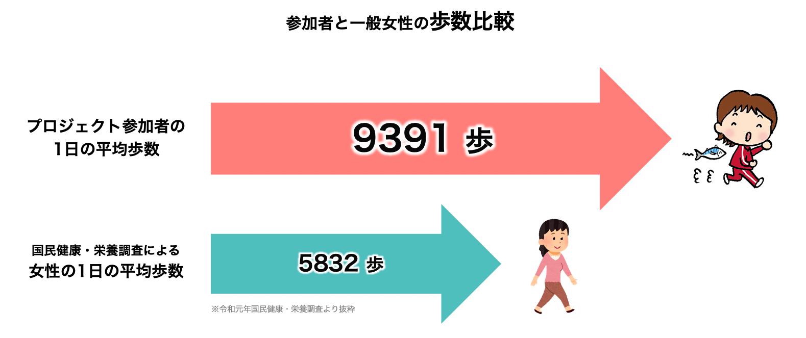 参加者と一般女性の歩数比較