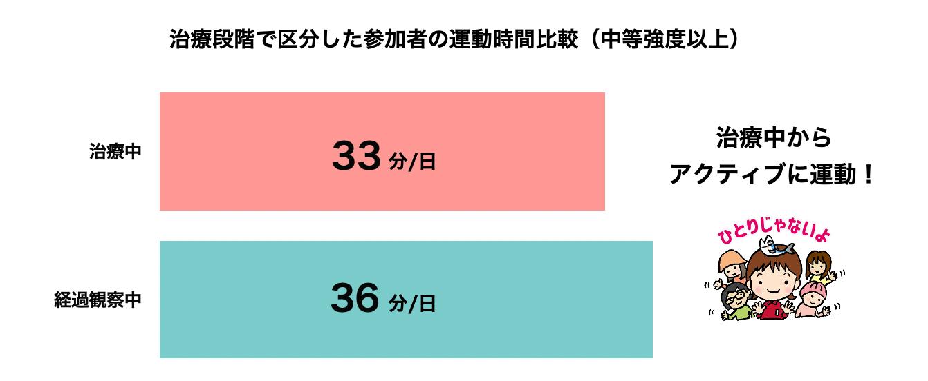 治療段階で区分した参加者の運動時間比較