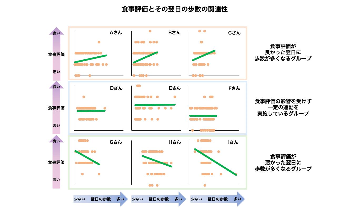 食事評価とその翌日の歩数の関連性