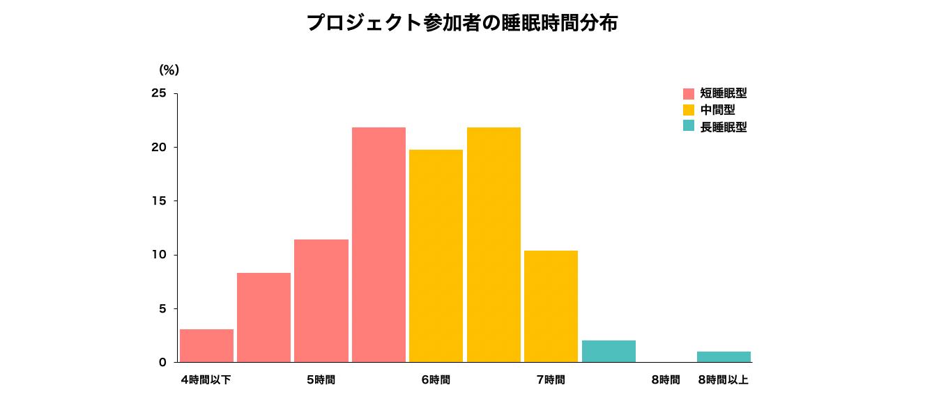 プロジェクト参加者の睡眠時間分布