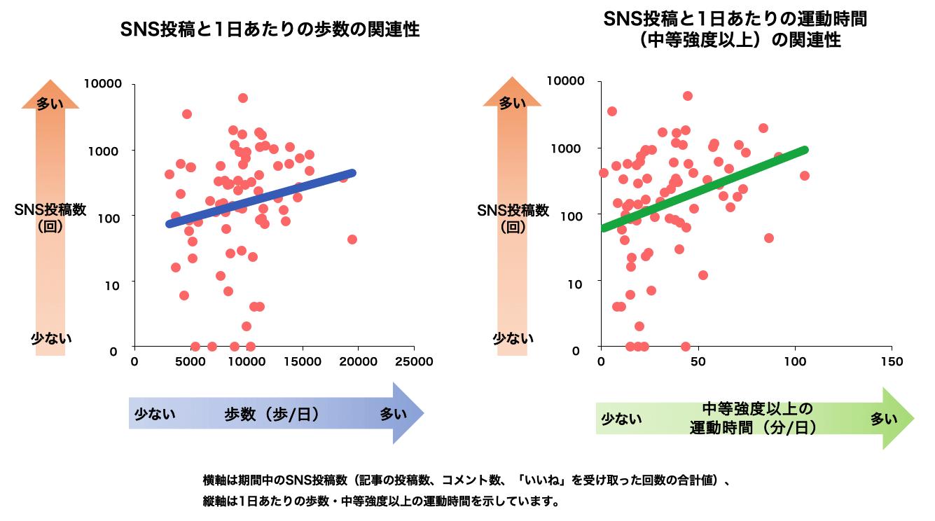 SNS投稿と1日あたりの歩数/運動時間の関連性