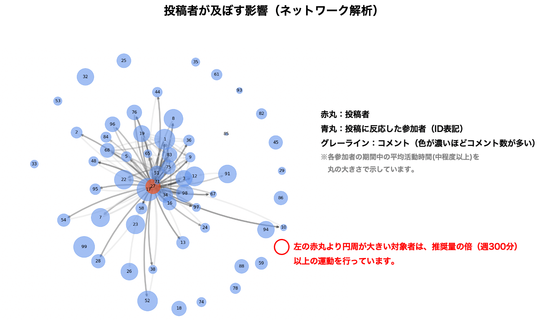 投稿者が及ぼす影響(ネットワーク解析)