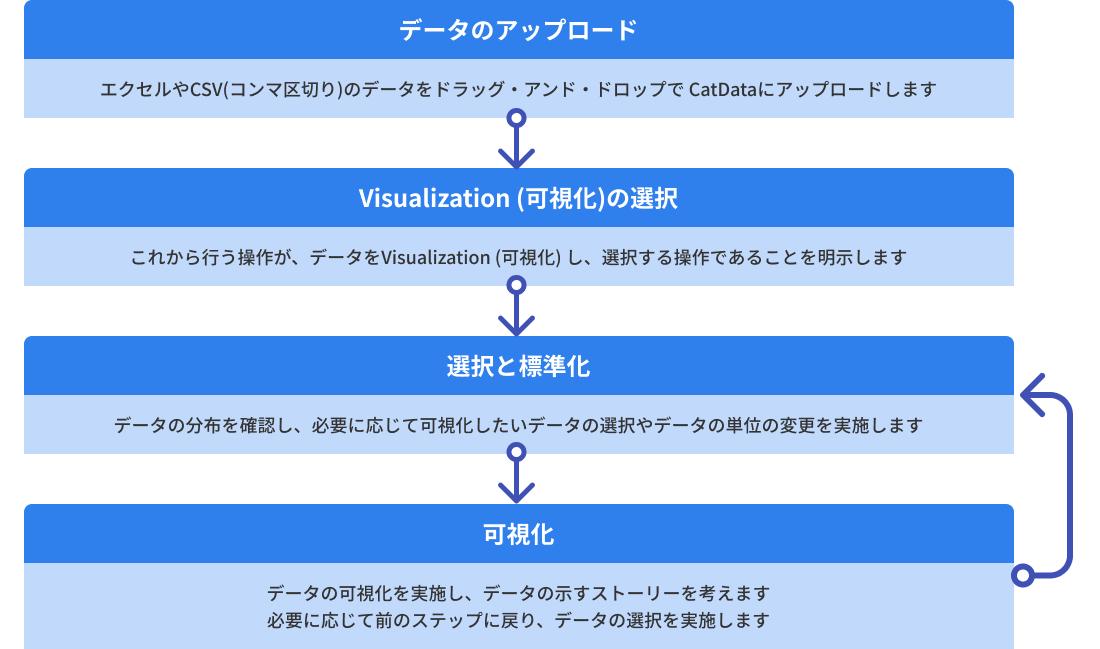 データの可視化・分析の流れ