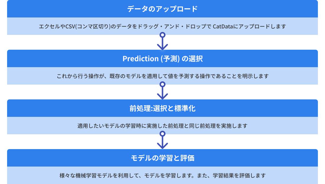 予測モデルの適用の流れ