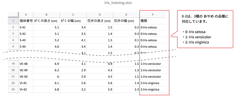 iris_training.xlsxの内容